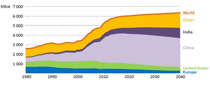 Global Coal Demand By Key Region